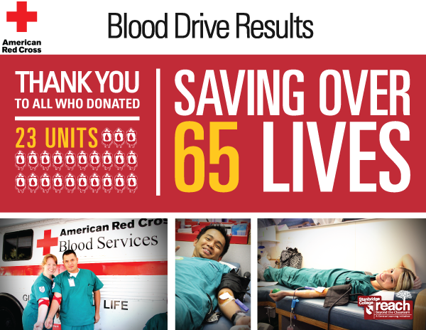 Stanbridge College has it in its blood: Blood drive assists Red Cross during critical blood shortage